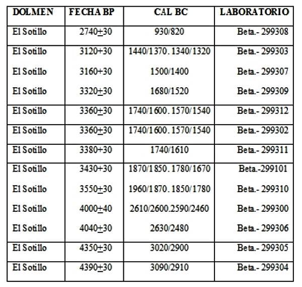 Tabla-dataciones-2