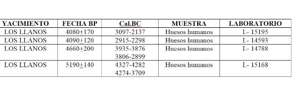 Cuadro-Llanos